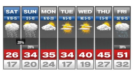 7day Forecast